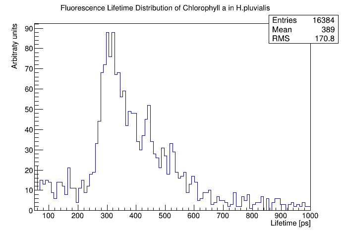 The Source Code For Making This Histogram Is Available From The File  Distribution1.C On The Program Code Page With Comments In The Code.