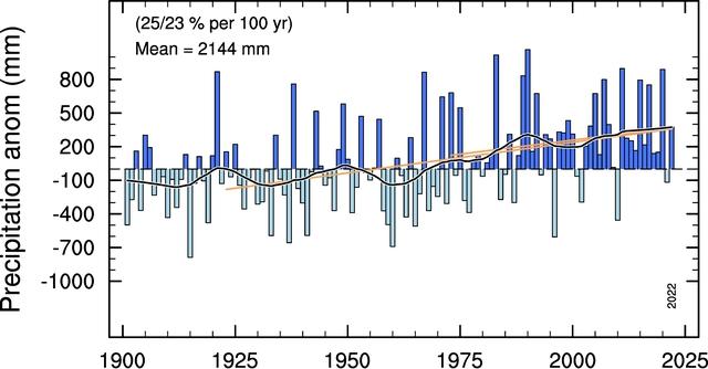 Avvik fra gjennomsnittet, nedbør siste hundre år.