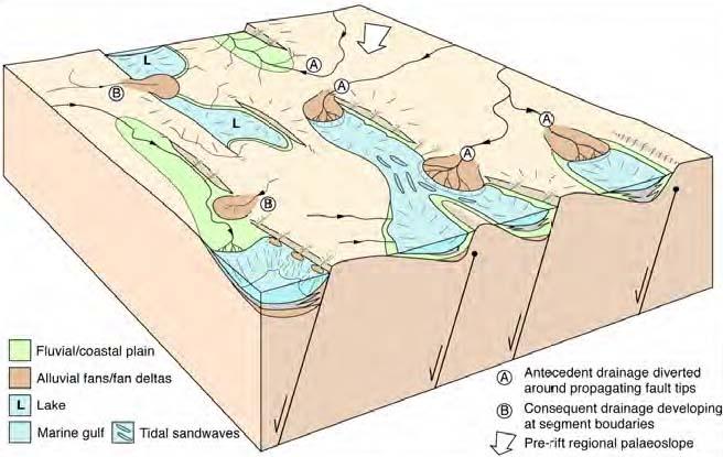 Multirift Rifting North Sea Rift